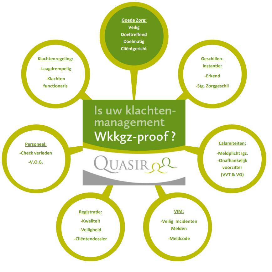 infographic wkkgz klachtenmanament
